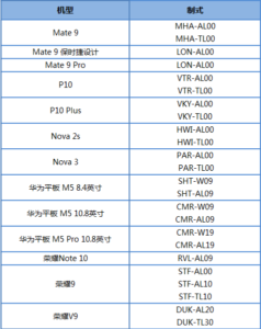 Android Pie Huawei Device list
